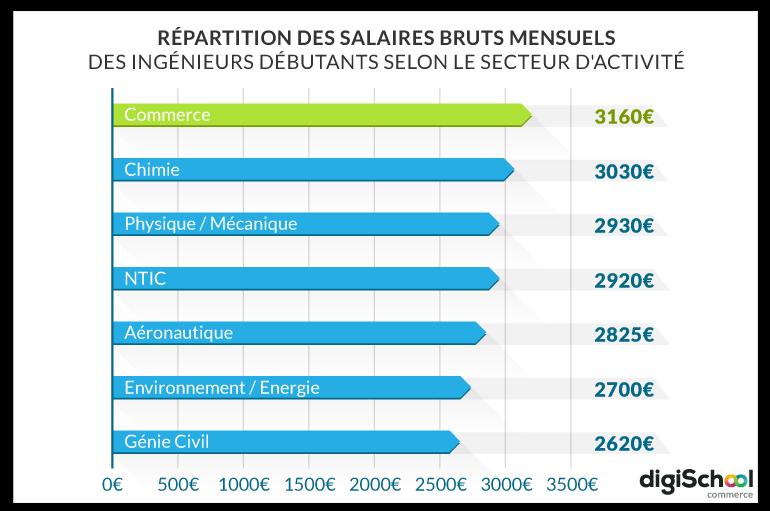 electricien en suisse salaire