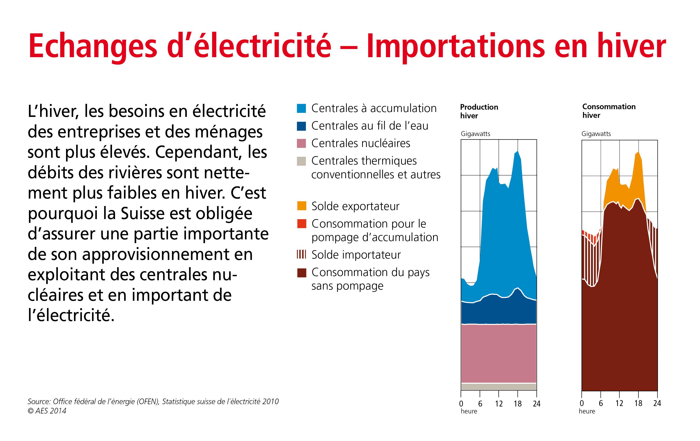 electricien en suisse