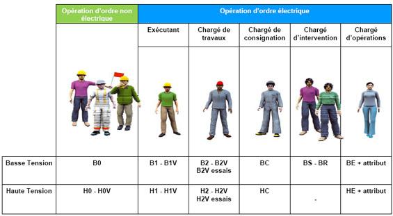electricien habilitation